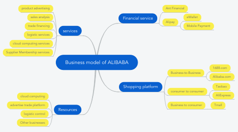 Mind Map: Business model of ALIBABA