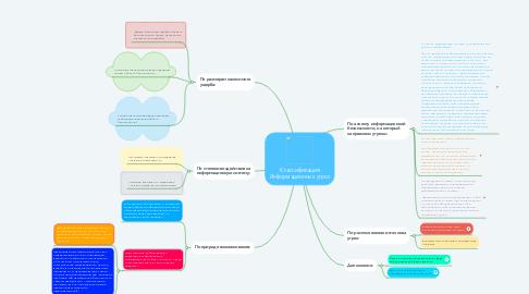 Mind Map: Классификация Информационных угроз