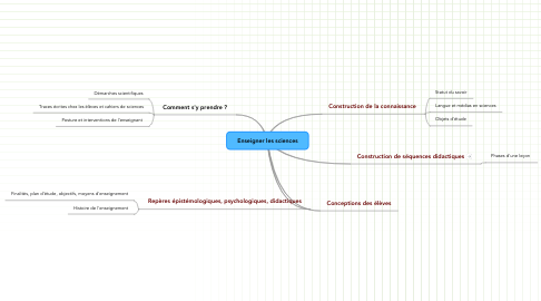 Mind Map: Enseigner les sciences