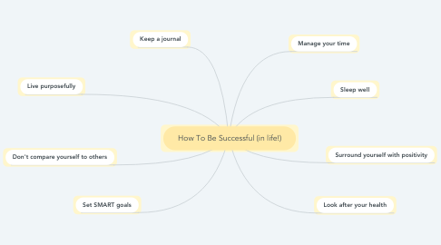 Mind Map: How To Be Successful (in life!)