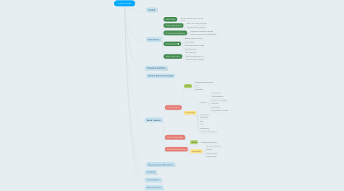 Mind Map: UnNamed RPG