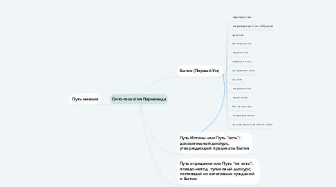 Mind Map: Онто-теология Парменида
