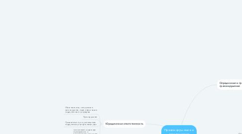 Mind Map: Правонарушение и юридическая ответственность