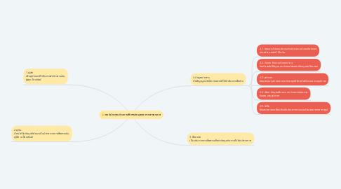 Mind Map: องค์ประกอบด้านการสือสารข้อมูลและการสารสนเทส