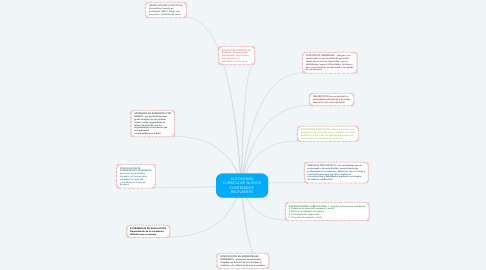 Mind Map: AUTONOMÍA CURRICULAR: NUEVOS CONTENIDOS  RELEVANTES