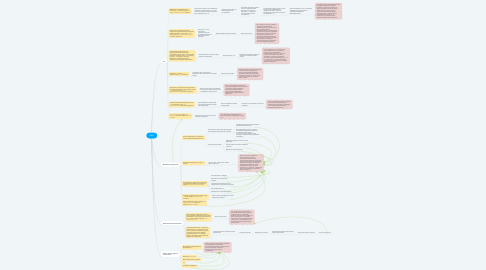 Mind Map: R&D