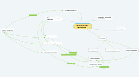 Mind Map: сервис колцентр автодозвона