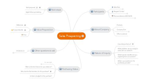 Mind Map: Sales Prospecting
