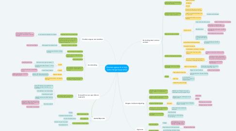 Mind Map: Klasmanagement: in mijn toekomstige klaspraktijk