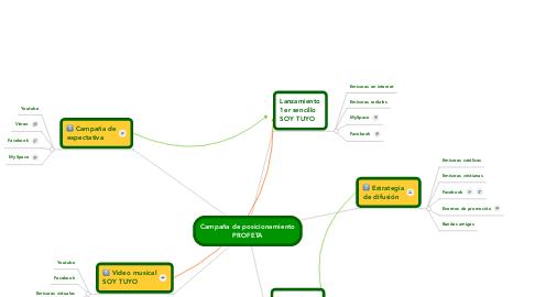 Mind Map: Campaña de posicionamiento PROFETA