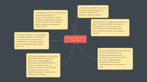 Mind Map: Mecanismos de trauma frequentes