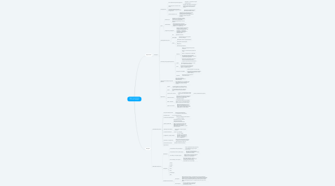 Mind Map: Карта персонажей UniSender (Услуги)