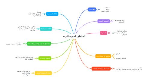 Mind Map: المناطق الحيوية البريه