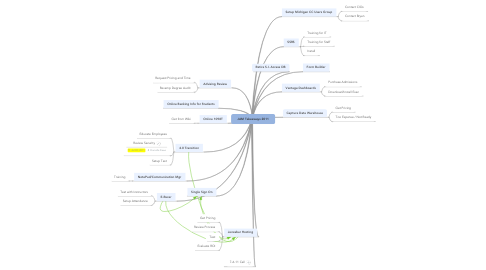 Mind Map: JAM Takeaways 2011