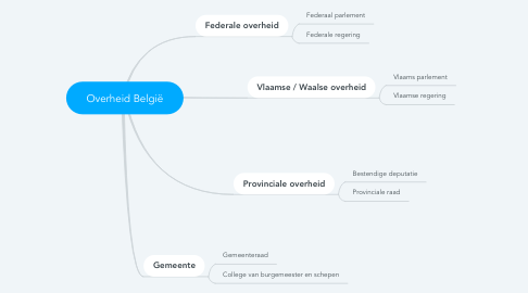 Mind Map: Overheid België