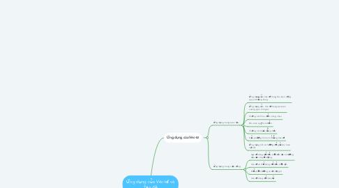 Mind Map: Ứng dụng của Véc-tơ và Tọa độ