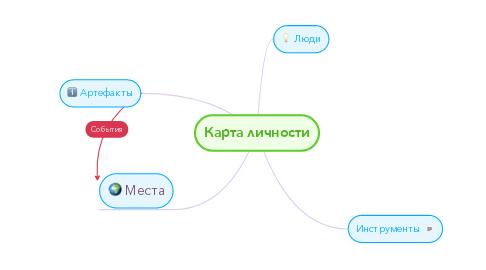 Mind Map: Карта личности
