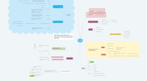 Mind Map: VERB