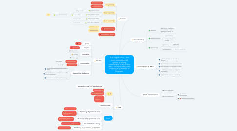Mind Map: The English Noun - the main notional part of speech, effecting nommination of the fullest value. It has the categorical meaning of substance or thingness.