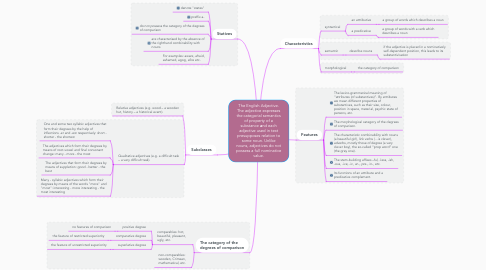 Mind Map: The English Adjective. The adjective expresses the categorial semantics of property of a substance аnd each adjective used in text presupposes relation to some noun. Unlike nouns, adjectives do not possess a full nominative value.