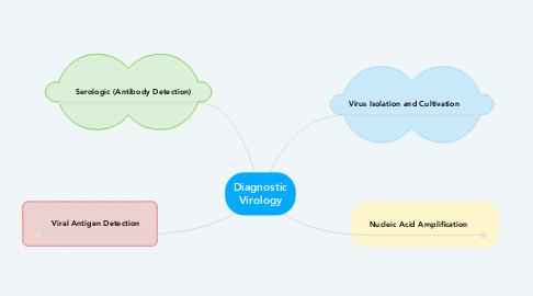 Mind Map: Diagnostic Virology