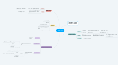 Mind Map: ADJECTIVE