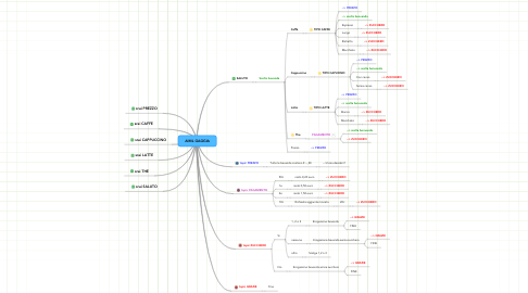 Mind Map: AIML GAGGIA