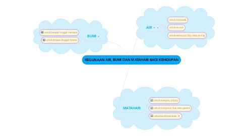 Mind Map: KEGUNAAN AIR, BUMI DAN MATAHARI BAGI KEHIDUPAN