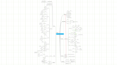 Mind Map: UO-Shard Ideen-Sammlung