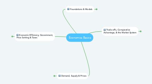 Mind Map: Economics Basics