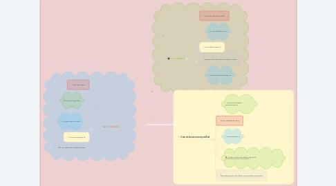 Mind Map: การงานอาชีพและเทคโนโลยีม.5