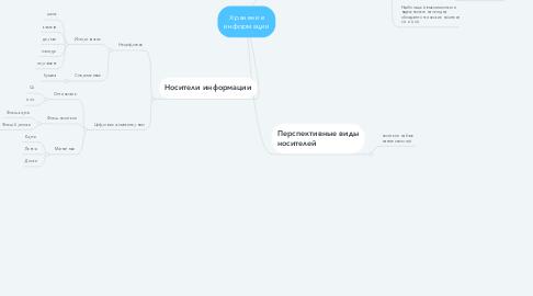 Mind Map: Хранение информации