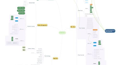 Mind Map: PlanCreator