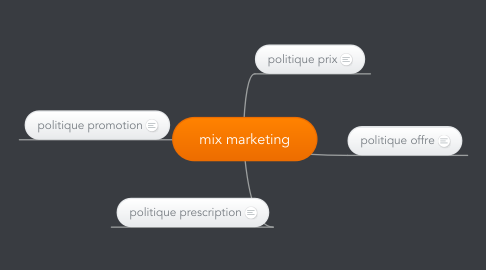 Mind Map: mix marketing