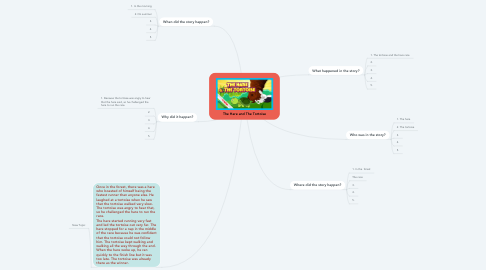 Mind Map: The Hare and The Tortoise