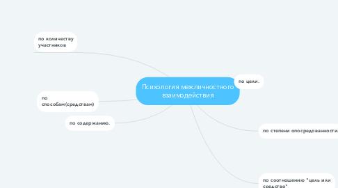 Mind Map: Психология межличностного взаимодействия