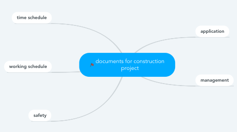 Mind Map: documents for construction project
