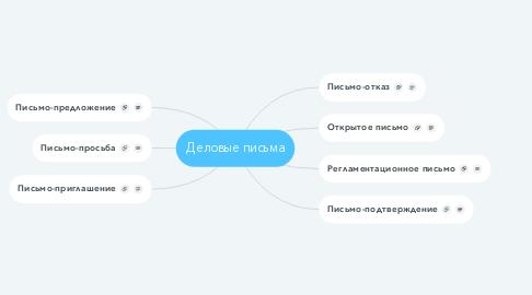 Mind Map: Деловые письма