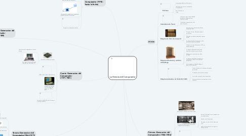 Mind Map: La Historia del Computador