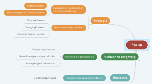 Mind Map: Competentieproef