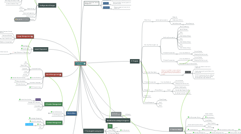 Mind Map: IT Service Delivery Dashboard