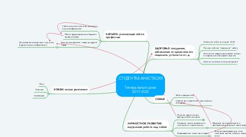 Mind Map: СТУДЕНТКА АНАСТАСИЯ  Генеральные цели 2017-2023