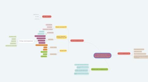 Mind Map: Планирование  человеческих ресурсов,