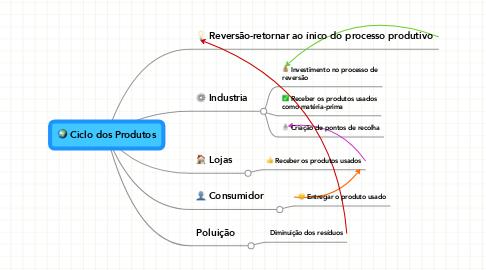 Mind Map: Ciclo dos Produtos