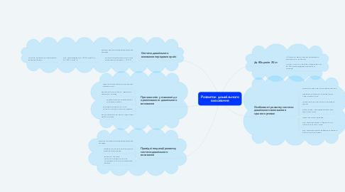 Mind Map: Розвиток дошкільного виховання