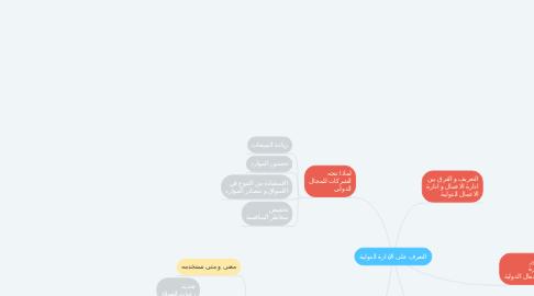 Mind Map: التعرف على الإدارة الدولية