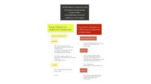 Mind Map: Требования к результатам освоения программы подготовки квалифицированных рабочих, служащих