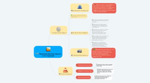 Mind Map: Производственный процесс и его структура