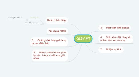 Mind Map: QLBV MT