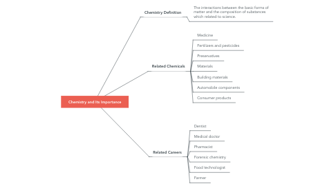 Mind Map: Chemistry and Its Importance